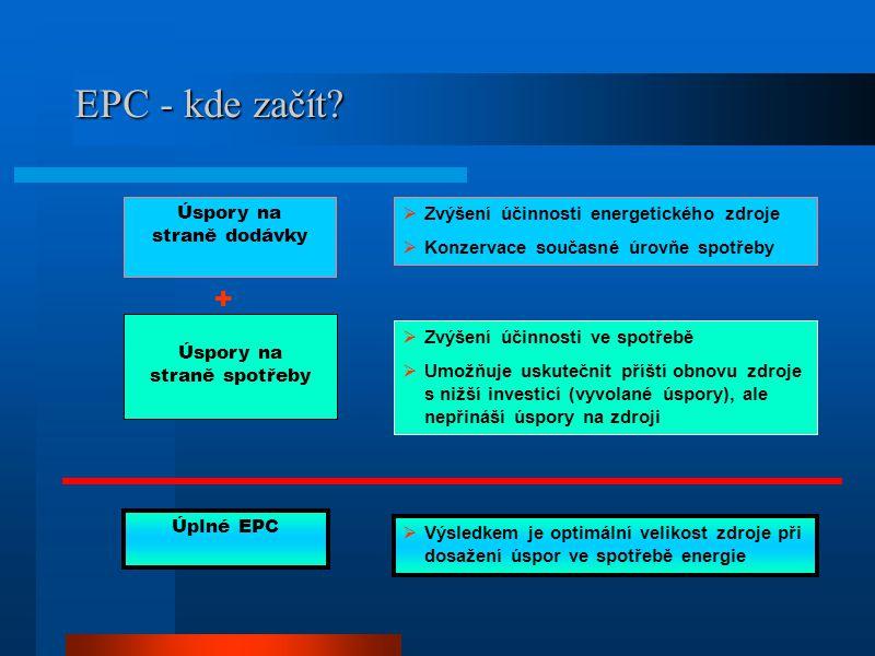Předmět EPC kontraktů