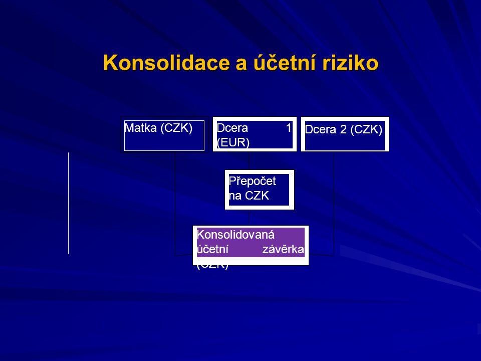 Konsolidace a účetní riziko Matka (CZK)Dcera 1 (EUR) Dcera 2 (CZK) Přepočet na CZK Konsolidovaná účetní závěrka (CZK)