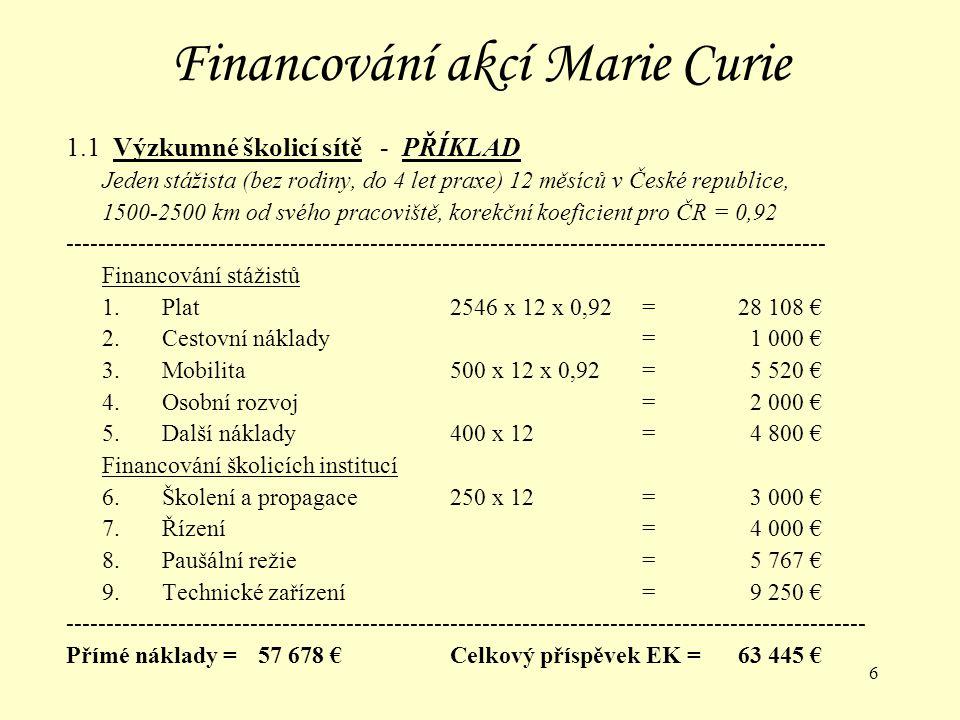 17 Financování akcí Marie Curie 1.4 Konference a vzdělávací kurzy 1.4a Serie akcí Financování hostitelských institucí Příspěvek na organizační náklady zahrnující:honoráře klíčových řečníků nájem místností publikace včetně webu (podle počtu financovaných účastníků) Náklady na řízení vč.