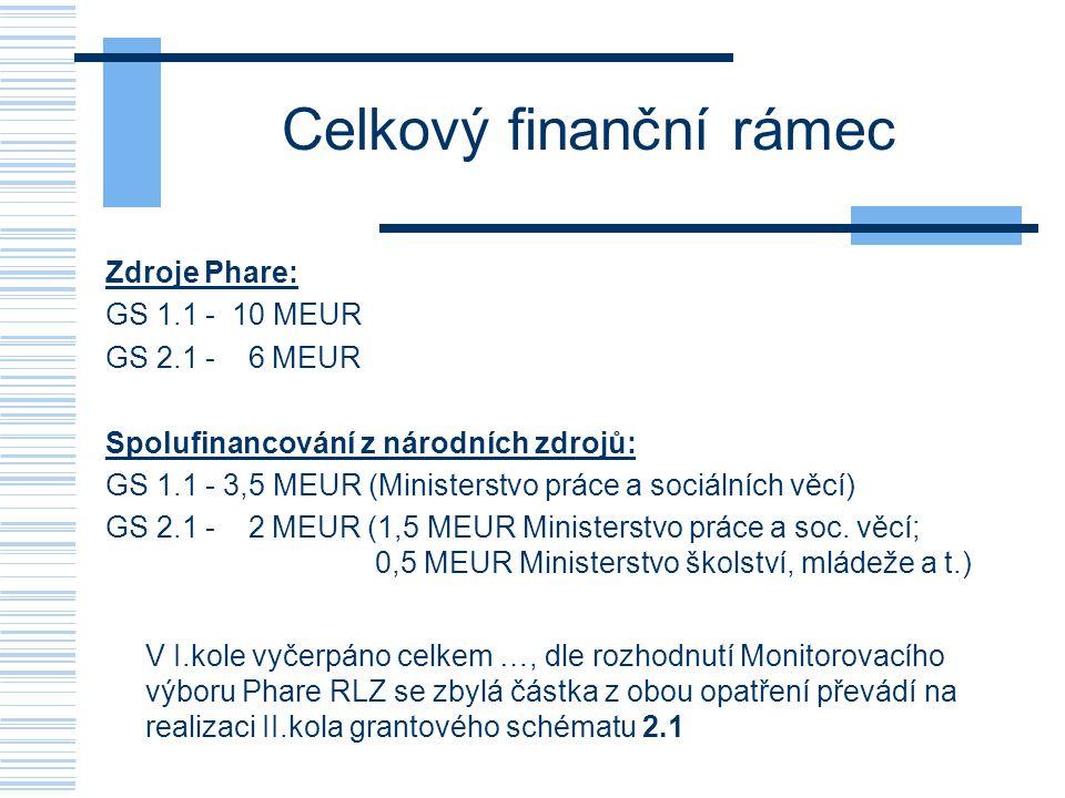 Celkový finanční rámec Zdroje Phare: GS 1.1 - 10 MEUR GS 2.1 - 6 MEUR Spolufinancování z národních zdrojů: GS 1.1 - 3,5 MEUR (Ministerstvo práce a sociálních věcí) GS 2.1 - 2 MEUR (1,5 MEUR Ministerstvo práce a soc.
