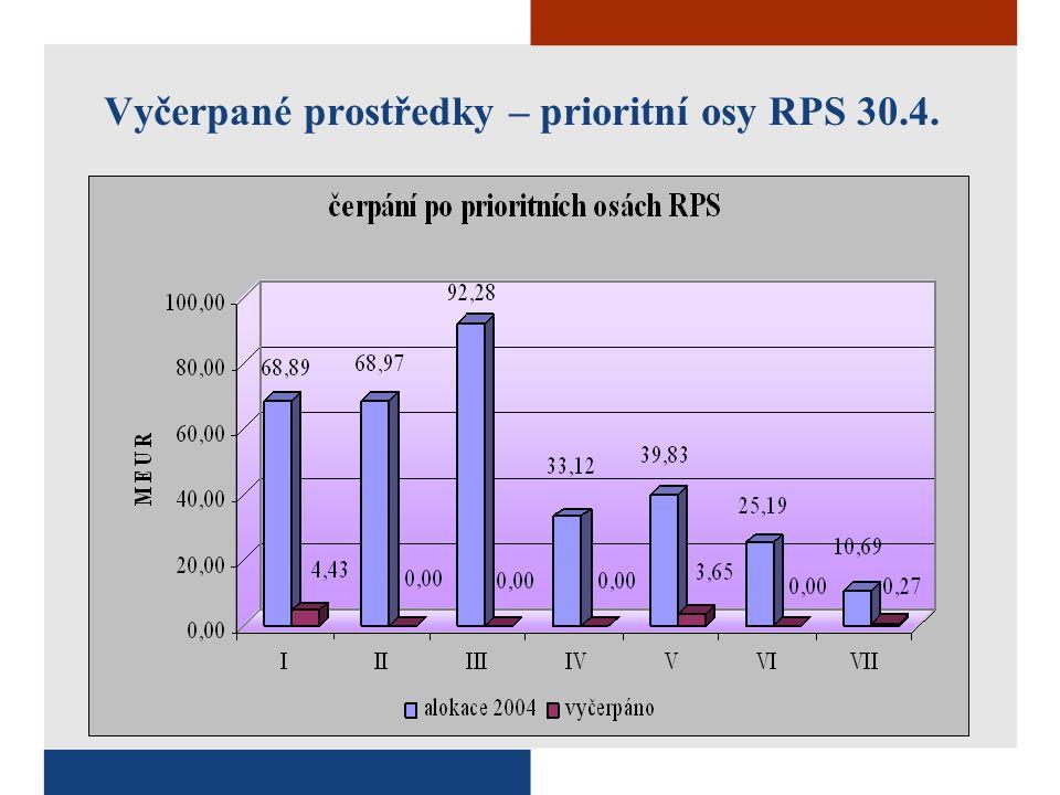 Vyčerpané prostředky – prioritní osy RPS 30.4.