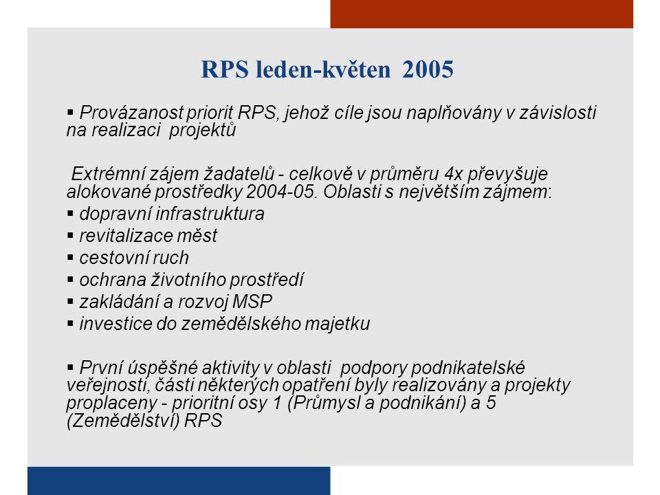 RPS leden-květen 2005  Provázanost priorit RPS, jehož cíle jsou naplňovány v závislosti na realizaci projektů Extrémní zájem žadatelů - celkově v průměru 4x převyšuje alokované prostředky 2004-05.