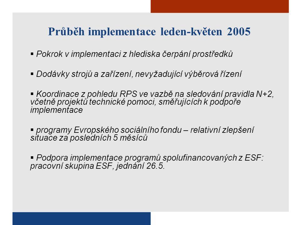 Průběh implementace leden-květen 2005  Pokrok v implementaci z hlediska čerpání prostředků  Dodávky strojů a zařízení, nevyžadující výběrová řízení  Koordinace z pohledu RPS ve vazbě na sledování pravidla N+2, včetně projektů technické pomoci, směřujících k podpoře implementace  programy Evropského sociálního fondu – relativní zlepšení situace za posledních 5 měsíců  Podpora implementace programů spolufinancovaných z ESF: pracovní skupina ESF, jednání 26.5.
