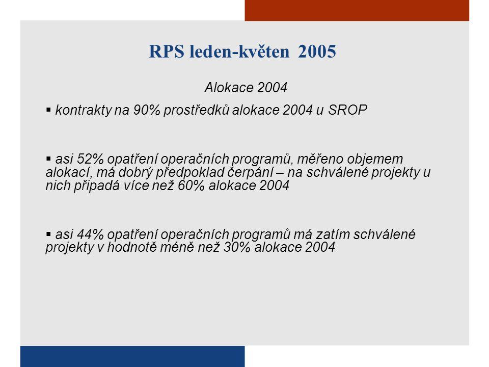 RPS leden-květen 2005 Alokace 2004  kontrakty na 90% prostředků alokace 2004 u SROP  asi 52% opatření operačních programů, měřeno objemem alokací, má dobrý předpoklad čerpání – na schválené projekty u nich připadá více než 60% alokace 2004  asi 44% opatření operačních programů má zatím schválené projekty v hodnotě méně než 30% alokace 2004