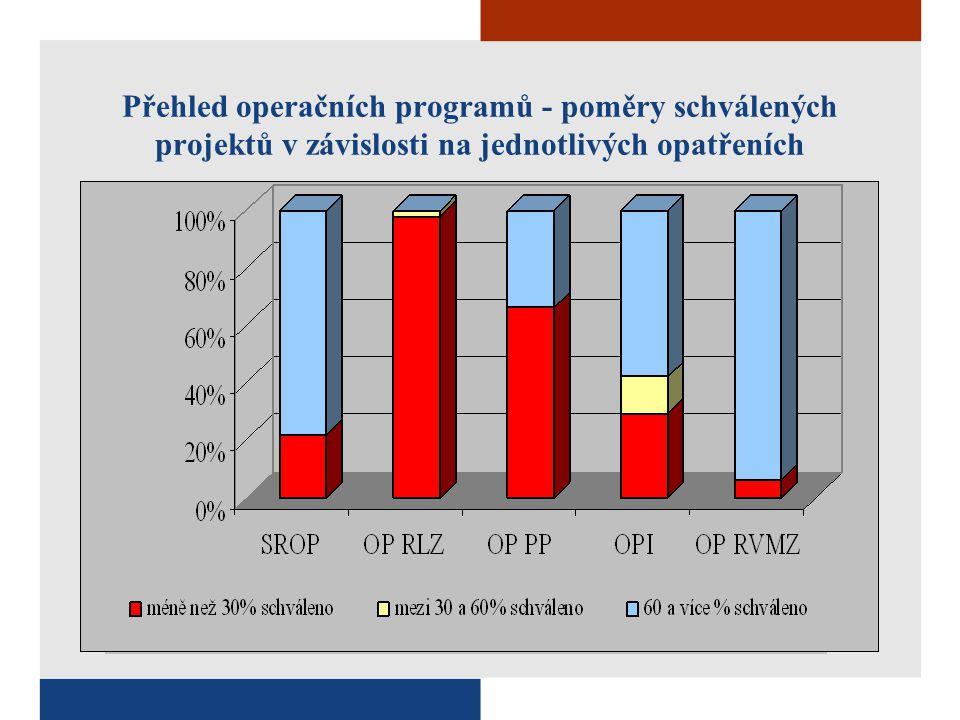 Přehled operačních programů - poměry schválených projektů v závislosti na jednotlivých opatřeních
