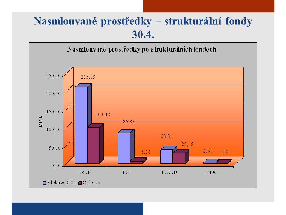 Nasmlouvané prostředky – strukturální fondy 30.4.