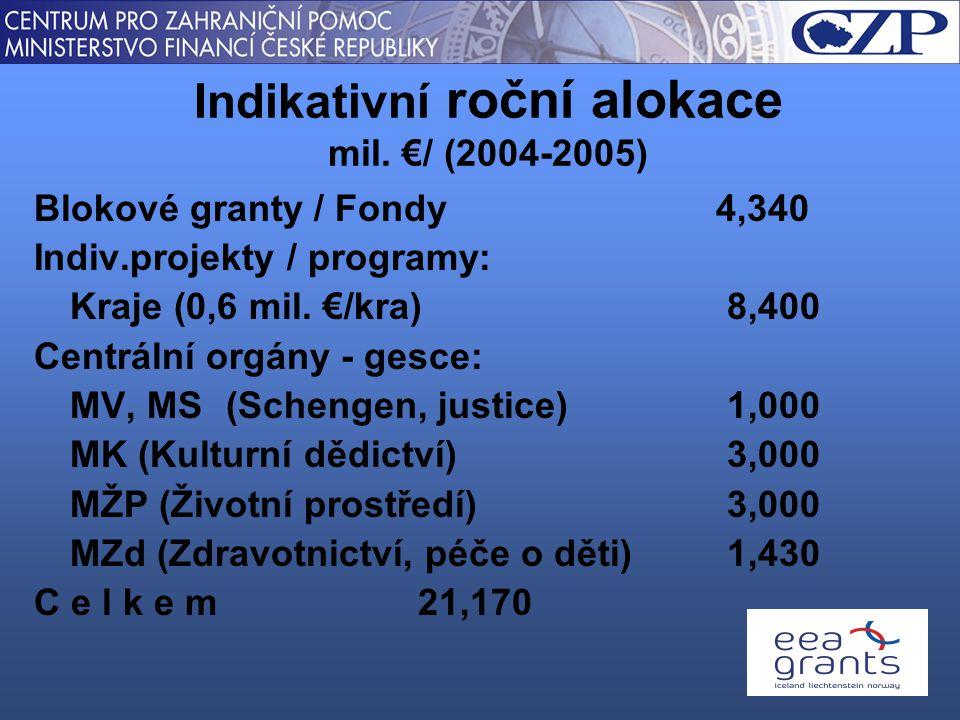 Blokové granty / Fondy 4,340 Indiv.projekty / programy: Kraje (0,6 mil.