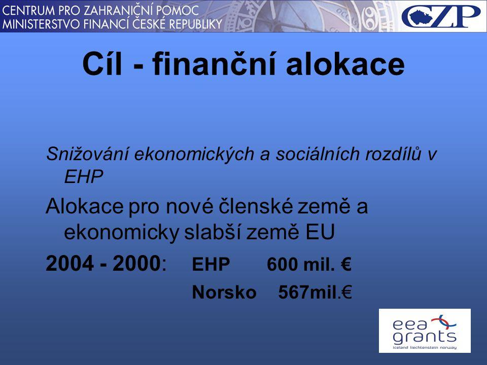 Snižování ekonomických a sociálních rozdílů v EHP Alokace pro nové členské země a ekonomicky slabší země EU 2004 - 2000: EHP 600 mil.