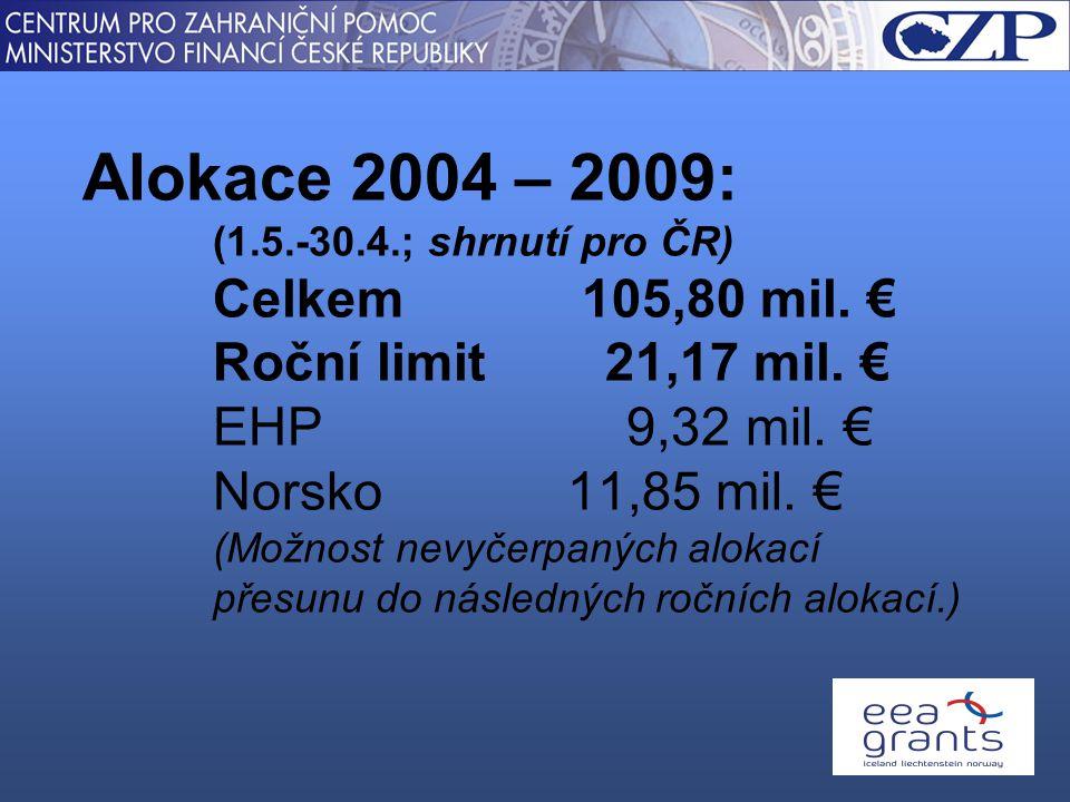 Alokace 2004 – 2009: (1.5.-30.4.; shrnutí pro ČR) Celkem 105,80 mil.