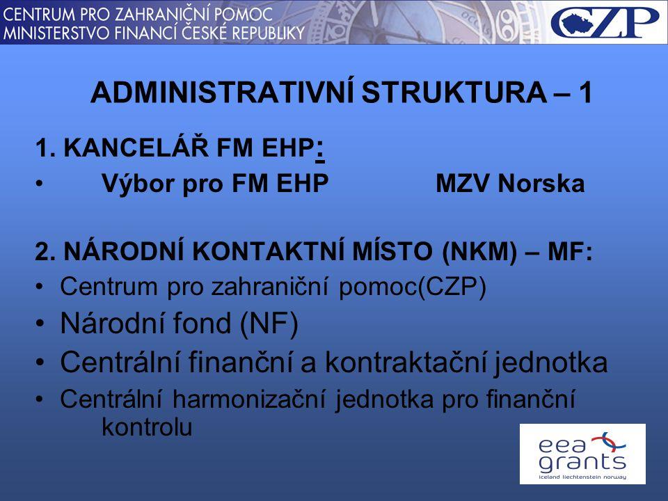 PŘEDKLADATEL INDIVIDUÁLNÍHO PROJEKTU ZPROSTŘEDKOVATEL – PROGRAMU / BLOKOVÉHO GRANTU -Zpracování návrhů, spolufinancování, implementace KONTAKTNÍ MÍSTA – kraje, centrální orgány Podle kompetence / strategií, spolufinancování ADMINISTRATIVNÍ STRUKTURA - 2: