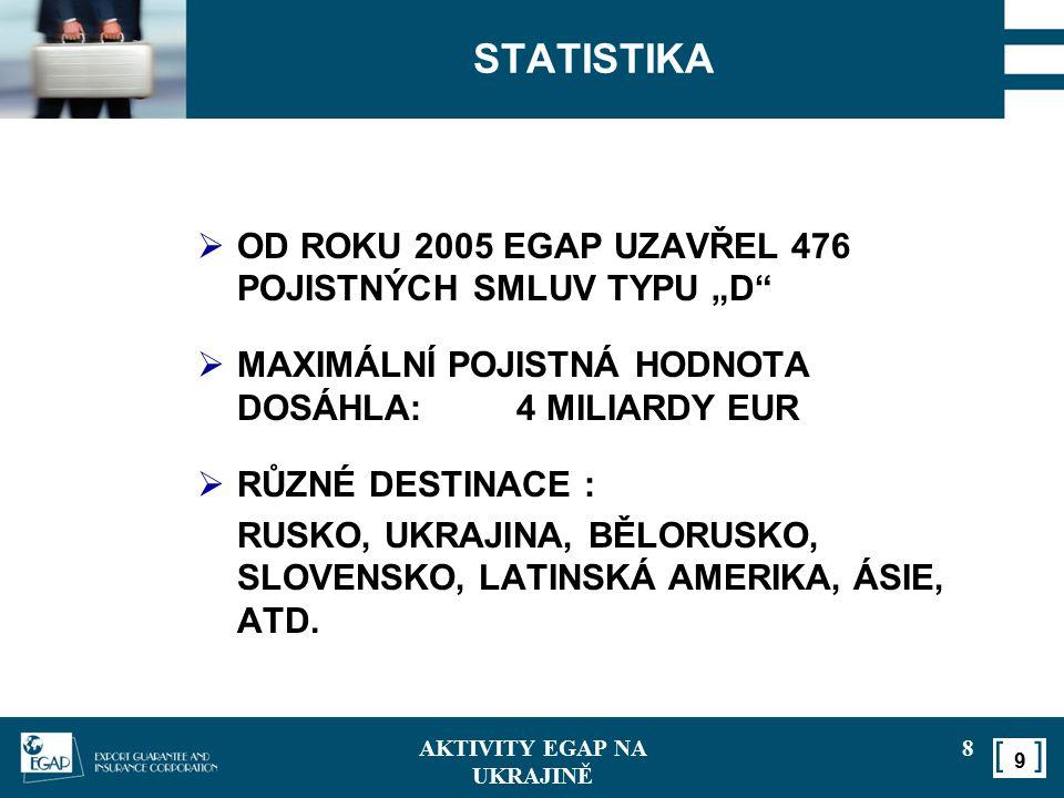 """111 STATISTIKA  OD ROKU 2005 EGAP UZAVŘEL 476 POJISTNÝCH SMLUV TYPU """"D""""  MAXIMÁLNÍ POJISTNÁ HODNOTA DOSÁHLA:4 MILIARDY EUR  RŮZNÉ DESTINACE : RUSKO"""