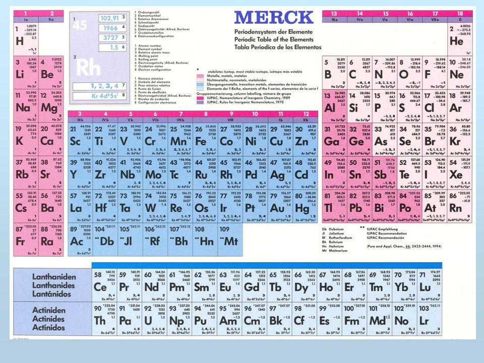 Oxidační číslo Volné atomy a atomy v molekulách prvků mají oxidační číslo 0 Oxidační číslo vodíku je ve většině sloučenin rovno +I.