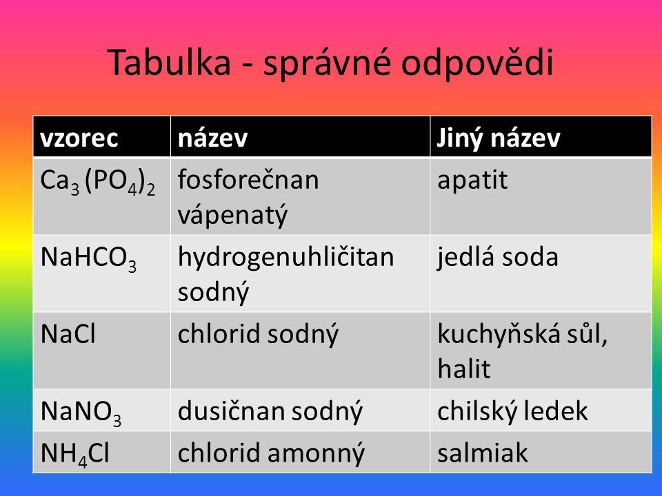 Tabulka - správné odpovědi vzorecnázevJiný název Ca 3 (PO 4 ) 2 fosforečnan vápenatý apatit NaHCO 3 hydrogenuhličitan sodný jedlá soda NaClchlorid sodnýkuchyňská sůl, halit NaNO 3 dusičnan sodnýchilský ledek NH 4 Clchlorid amonnýsalmiak
