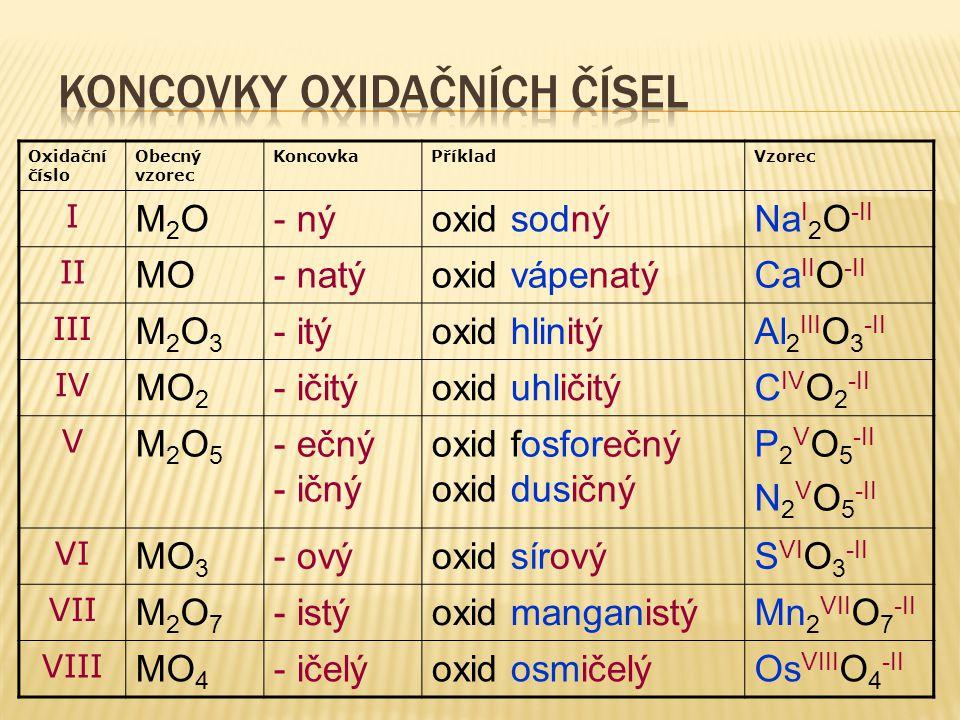 Oxidační číslo Obecný vzorec KoncovkaPříkladVzorec I M2OM2O- nýoxid sodnýNa I 2 O -II II MO- natýoxid vápenatýCa II O -II III M2O3M2O3 - itýoxid hlinitýAl 2 III O 3 -II IV MO 2 - ičitýoxid uhličitýC IV O 2 -II V M2O5M2O5 - ečný - ičný oxid fosforečný oxid dusičný P 2 V O 5 -II N 2 V O 5 -II VI MO 3 - ovýoxid sírovýS VI O 3 -II VII M2O7M2O7 - istýoxid manganistýMn 2 VII O 7 -II VIII MO 4 - ičelýoxid osmičelýOs VIII O 4 -II