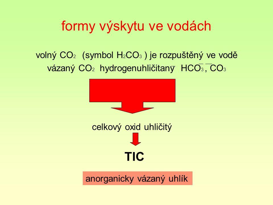 formy výskytu ve vodách volný CO 2 (symbol H 2 CO 3 ) je rozpuštěný ve vodě vázaný CO 2 hydrogenuhličitany HCO 3, CO 3 celkový oxid uhličitý TIC anorganicky vázaný uhlík