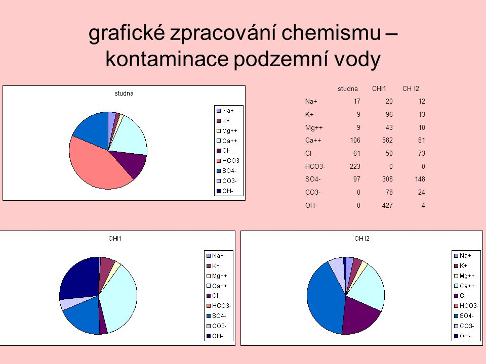 studna CHI1CH I2 Na+172012 K+99613 Mg++94310 Ca++10658281 Cl-615073 HCO3-22300 SO4-97308148 CO3-07824 OH-04274