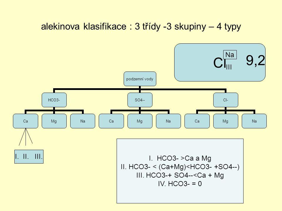 alekinova klasifikace : 3 třídy -3 skupiny – 4 typy podzemní vody HCO3- CaMgNa SO4-- CaMgNa Cl- CaMgNa I.