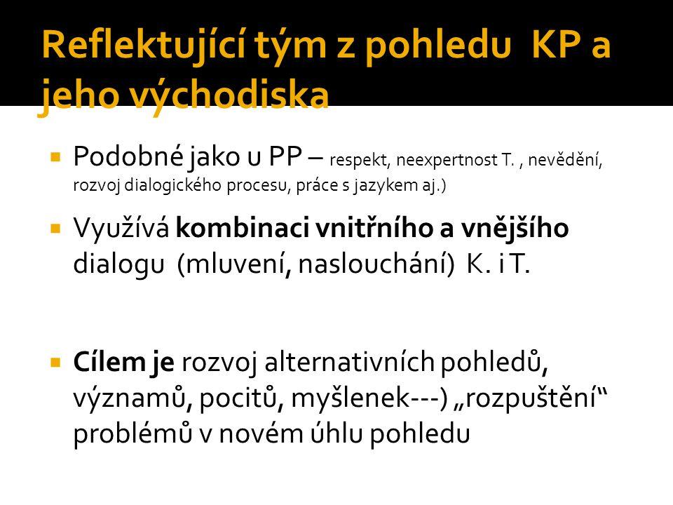 Reflektující tým z pohledu KP a jeho východiska  Podobné jako u PP – respekt, neexpertnost T., nevědění, rozvoj dialogického procesu, práce s jazykem