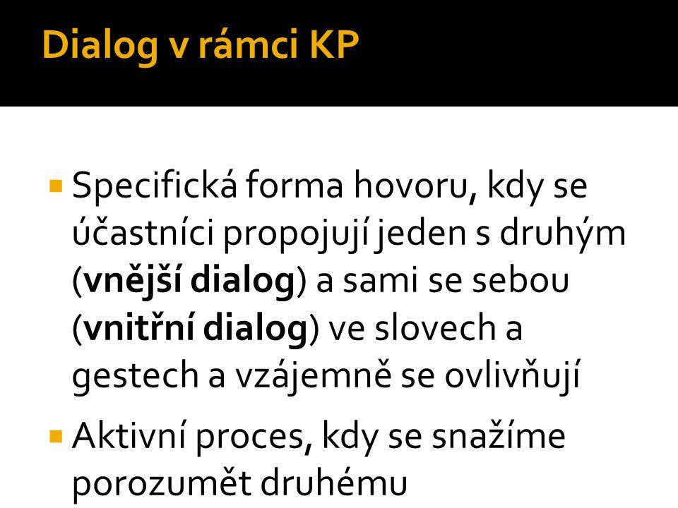 Dialog v rámci KP  Specifická forma hovoru, kdy se účastníci propojují jeden s druhým (vnější dialog) a sami se sebou (vnitřní dialog) ve slovech a g