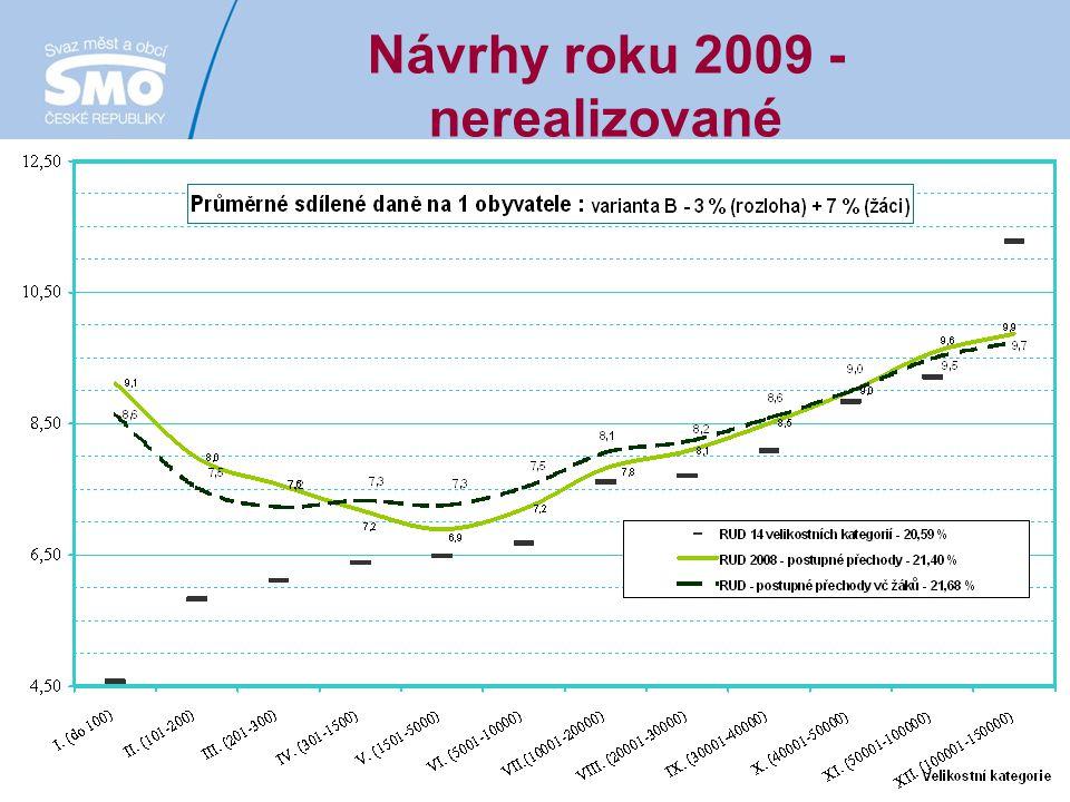Návrhy roku 2009 - nerealizované