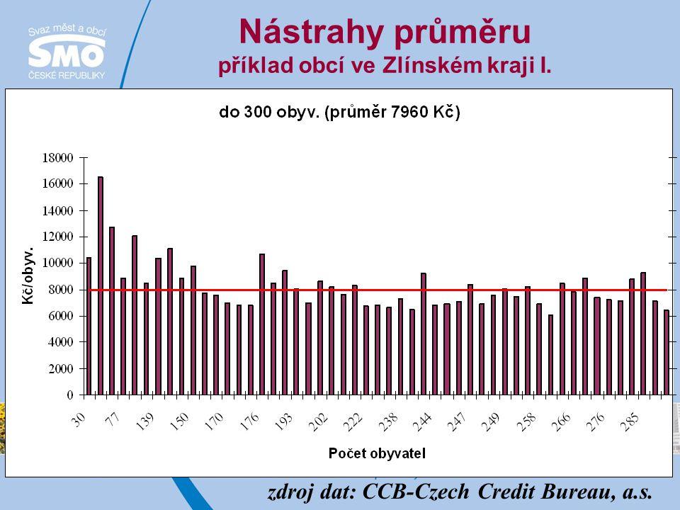Nástrahy průměru příklad obcí ve Zlínském kraji I. zdroj dat: CCB-Czech Credit Bureau, a.s.