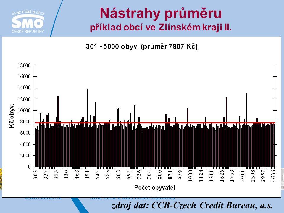 Nástrahy průměru příklad obcí ve Zlínském kraji II. zdroj dat: CCB-Czech Credit Bureau, a.s.