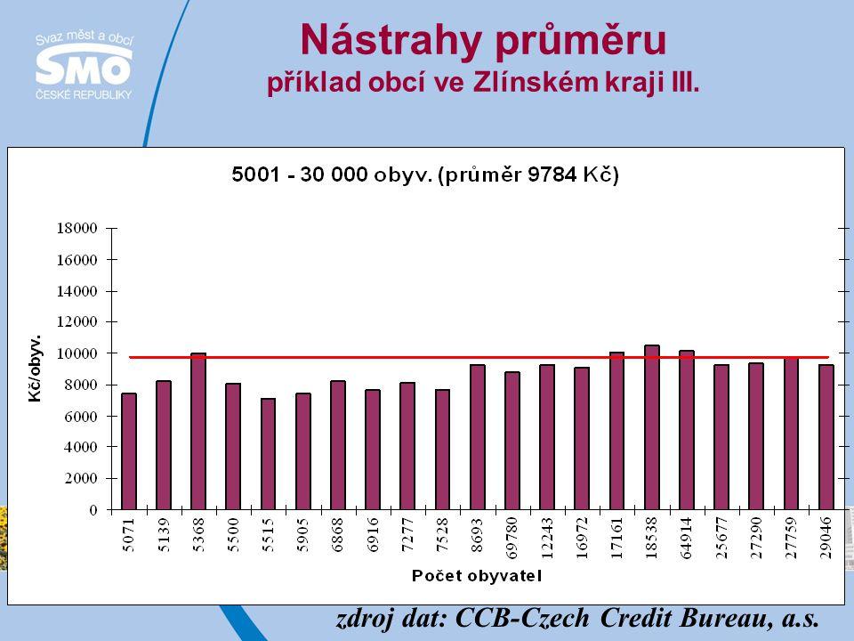 Nástrahy průměru příklad obcí ve Zlínském kraji III. zdroj dat: CCB-Czech Credit Bureau, a.s.