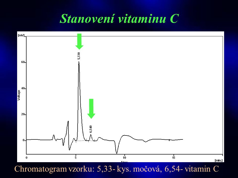 STUDIE VITAMINY, © 2003 T.Roušar Stanovení vitaminu C  HPLC analýza s elektrochemickou detekcí - stac. fáze: kolona - 4x150 mm, Discovery, C 18, 5 μm