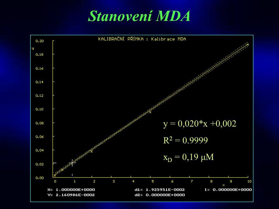 STUDIE VITAMINY, © 2003 T.Roušar Stanovení MDA Extrakce (n-butanol) Třepání a centrifugace (3500 rpm, 4°C, 45 min) Spektrofotometr (485 nm; 532 nm; 56