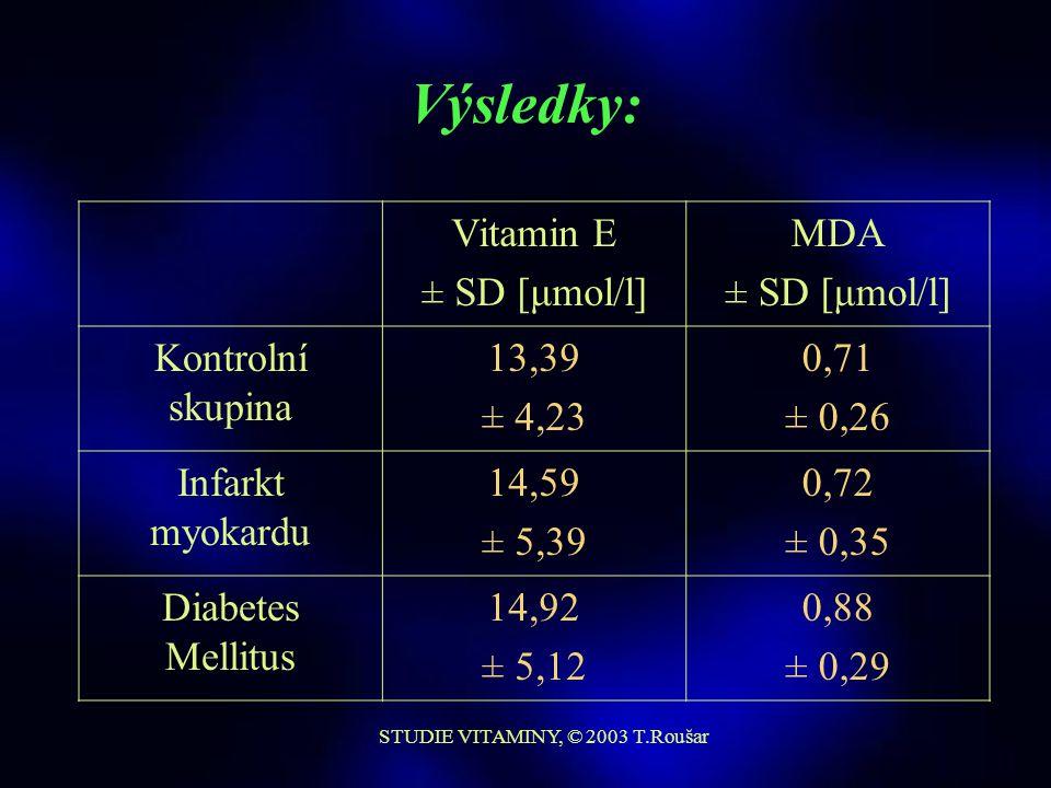 STUDIE VITAMINY, © 2003 T.Roušar Stanovení MDA y = 0,020*x +0,002 R 2 = 0.9999 x D = 0,19 μM