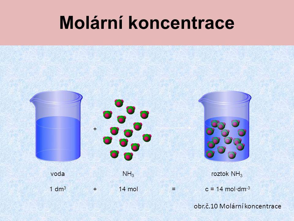 Molární koncentrace + vodaNH 3 roztok NH 3 1 dm 3 14 molc = 14 mol∙dm -3 += obr.č.10 Molární koncentrace