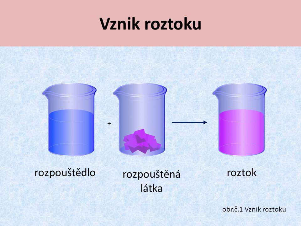 Vznik roztoku rozpouštědlo rozpouštěná látka roztok + obr.č.1 Vznik roztoku