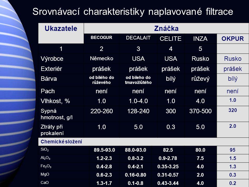 Srovnávací charakteristiky naplavované filtrace UkazateleZnáčka BECOGUR DECALAIT CELITEINZAOKPUR 12345 Výrobce Německo USA Rusko Exteriérprášek Bárva od bílého do růževého od bíleho do tmavožlůtého bílýrůževýbílý Pachnení Vlhkost, %1.01.0-4.01.04.0 1.0 Sypná hmotnost, g/l 220-260128-240300370-500 320 Ztráty při prokalení 1.05.00.35.0 2.0 Chemické složení SiO 2 89.5-93.088.0-93.082.580.095 Al 2 O 3 1.2-2.30.8-3.20.9-2.787.51.5 Fe 2 O 3 0.4-2.80.4-2.10.35-3.254.01.3 MgO 0.6-2.30.16-0.800.31-0.572.00.3 CaO 1.3-1.70.1-0.80.43-3.444.00.2