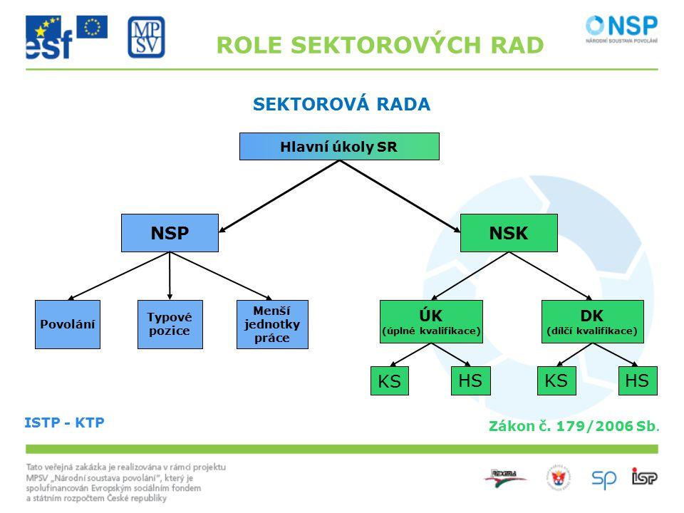 SEKTOROVÁ RADA Zákon č. 179/2006 Sb. NSK DK (dílčí kvalifikace) KS NSP ISTP - KTP Menší jednotky práce ÚK (úplné kvalifikace) HSKS Hlavní úkoly SR Typ