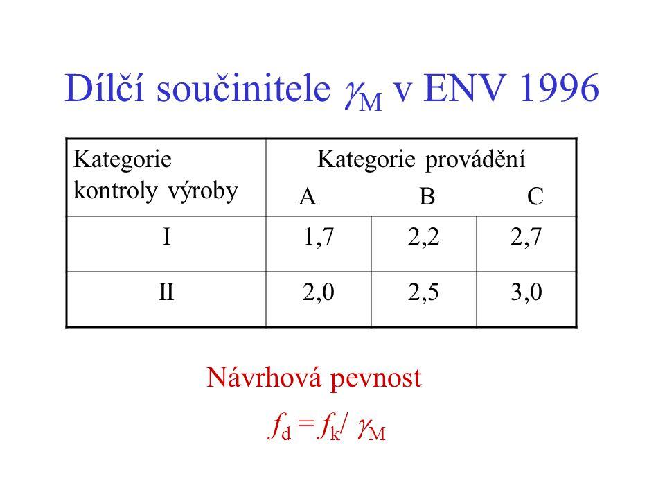 EN 1996 - Charakteristická pevnost Pevnost v tlaku nevyztuženého zdiva s obyčejnou maltou : f k = K f b 0,65 f m 0,25 (nově f k = K f b 0,7 f m 0,3 )