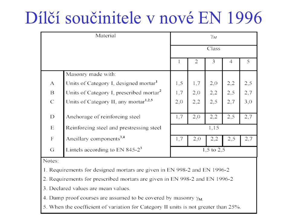 Dílčí součinitele  M v ENV 1996 Kategorie kontroly výroby Kategorie provádění A B C I1,72,22,7 II2,02,53,0 Návrhová pevnost f d = f k /  M