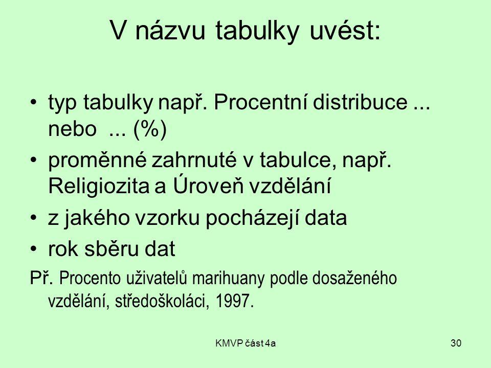 KMVP část 4a30 V názvu tabulky uvést: typ tabulky např. Procentní distribuce... nebo... (%) proměnné zahrnuté v tabulce, např. Religiozita a Úroveň vz