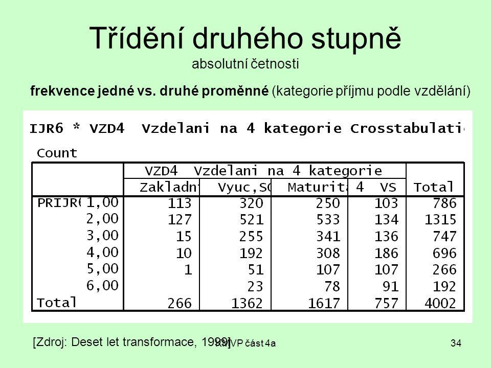 KMVP část 4a34 Třídění druhého stupně absolutní četnosti [Zdroj: Deset let transformace, 1999] frekvence jedné vs. druhé proměnné (kategorie příjmu po