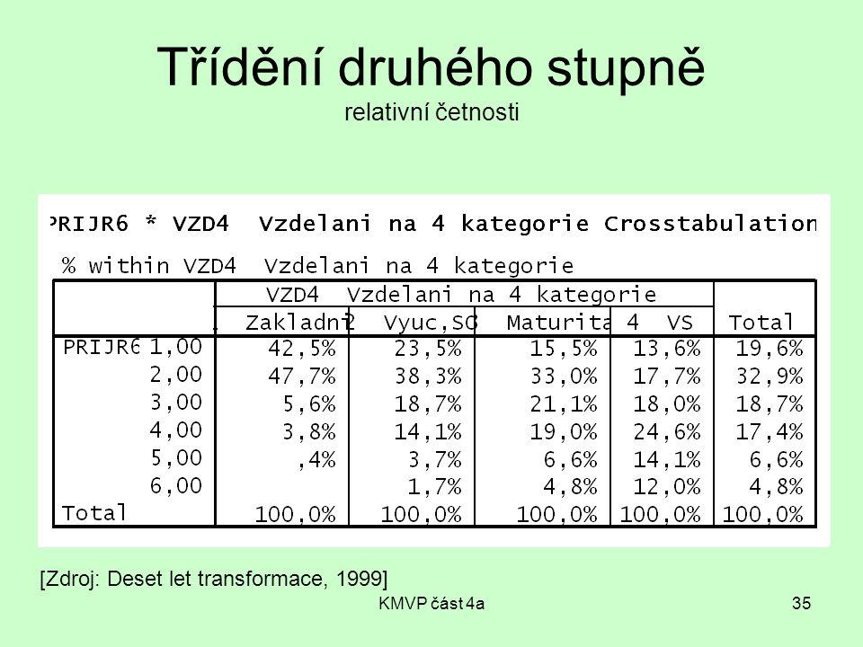 KMVP část 4a35 Třídění druhého stupně relativní četnosti [Zdroj: Deset let transformace, 1999]