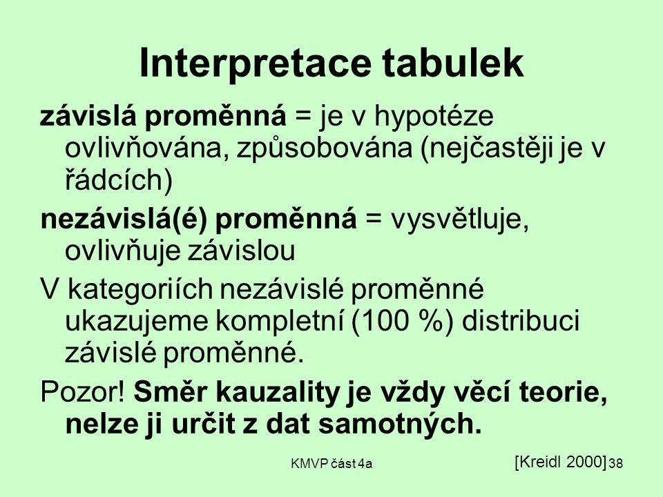 KMVP část 4a38 Interpretace tabulek závislá proměnná = je v hypotéze ovlivňována, způsobována (nejčastěji je v řádcích) nezávislá(é) proměnná = vysvět