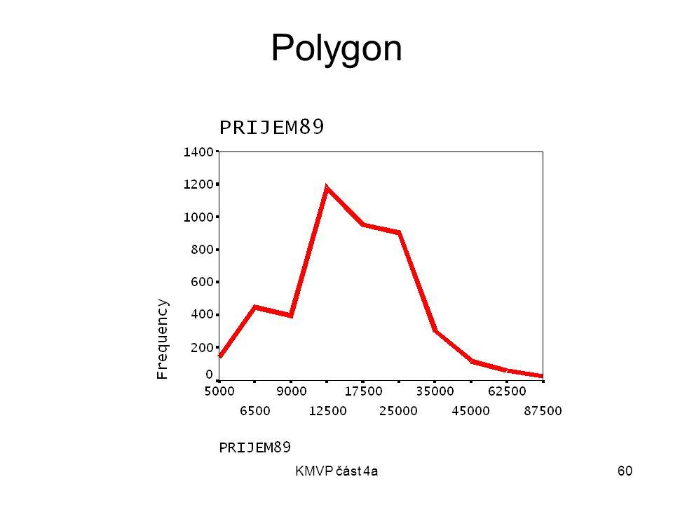 KMVP část 4a60 Polygon