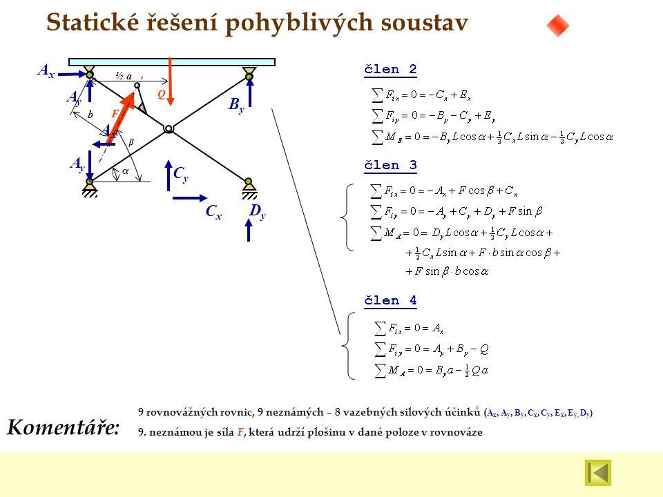 Komentáře: Statické řešení pohyblivých soustav Q ½ a α F b člen 2 CyCy CxCx ByBy AxAx AyAy AxAx AyAy DyDy člen 4 člen 3 9 rovnovážných rovnic, 9 nezná