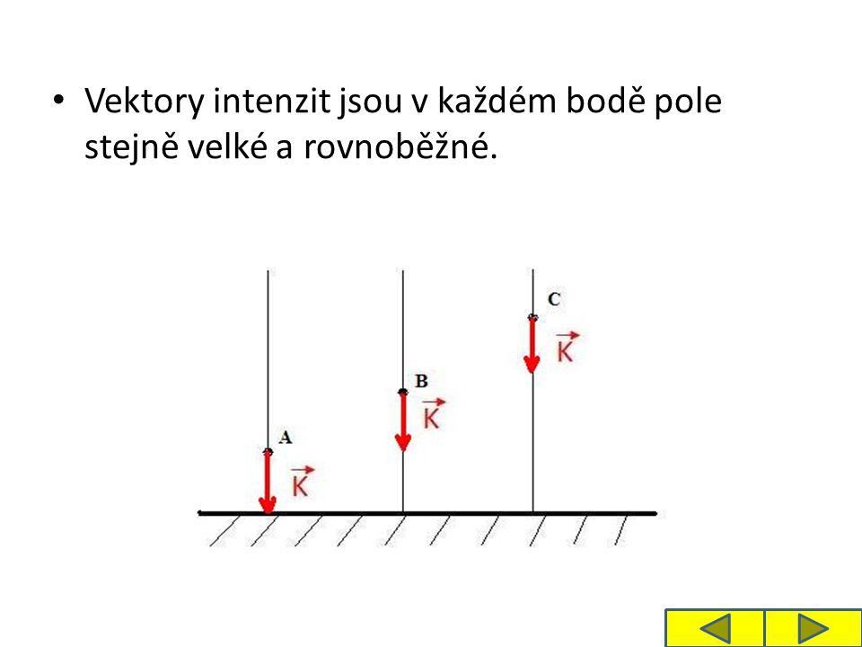 Vektory intenzit jsou v každém bodě pole stejně velké a rovnoběžné.