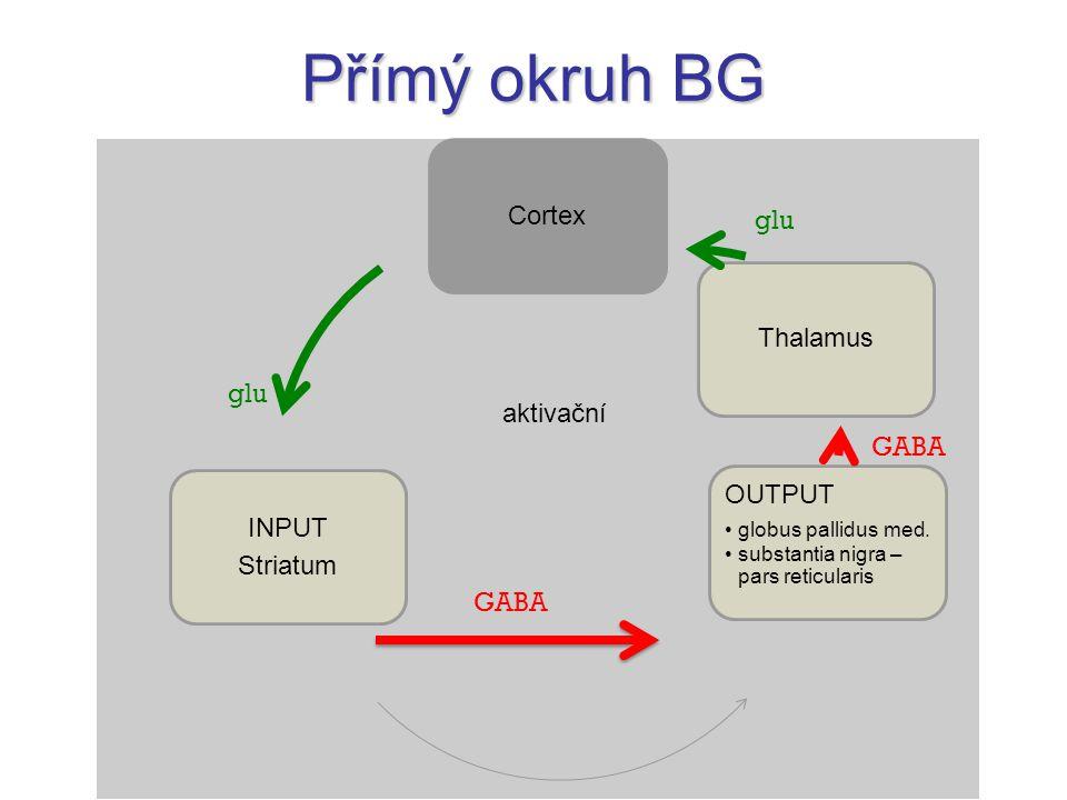 Přímý okruh BG Cortex INPUT Striatum OUTPUT globus pallidus med. substantia nigra – pars reticularis Thalamus glu GABA glu GABA aktivační