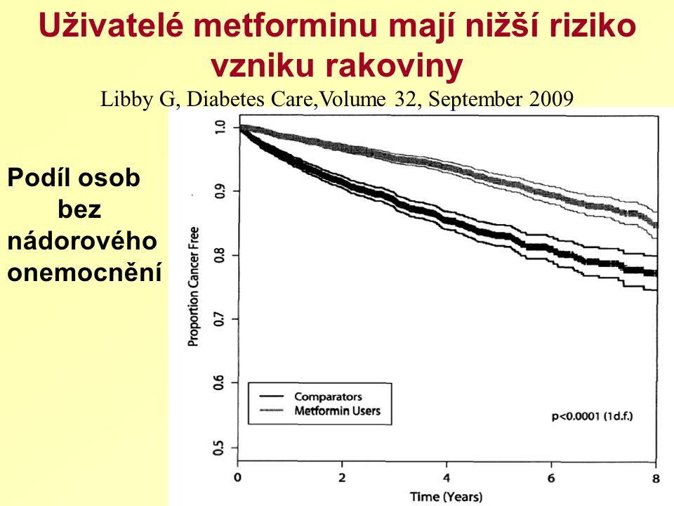 Uživatelé metforminu mají nižší riziko vzniku rakoviny Libby G, Diabetes Care,Volume 32, September 2009 Podíl osob bez nádorového onemocnění