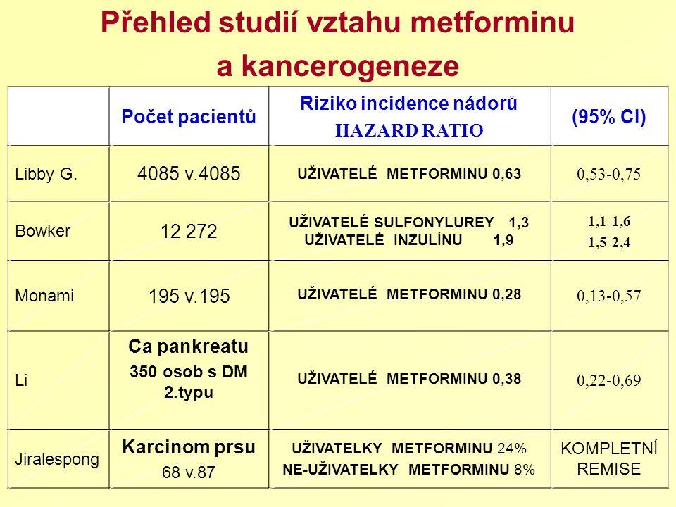 Přehled studií vztahu metforminu a kancerogeneze Počet pacientů Riziko incidence nádorů HAZARD RATIO (95% CI) Libby G. 4085 v.4085 UŽIVATELÉ METFORMIN