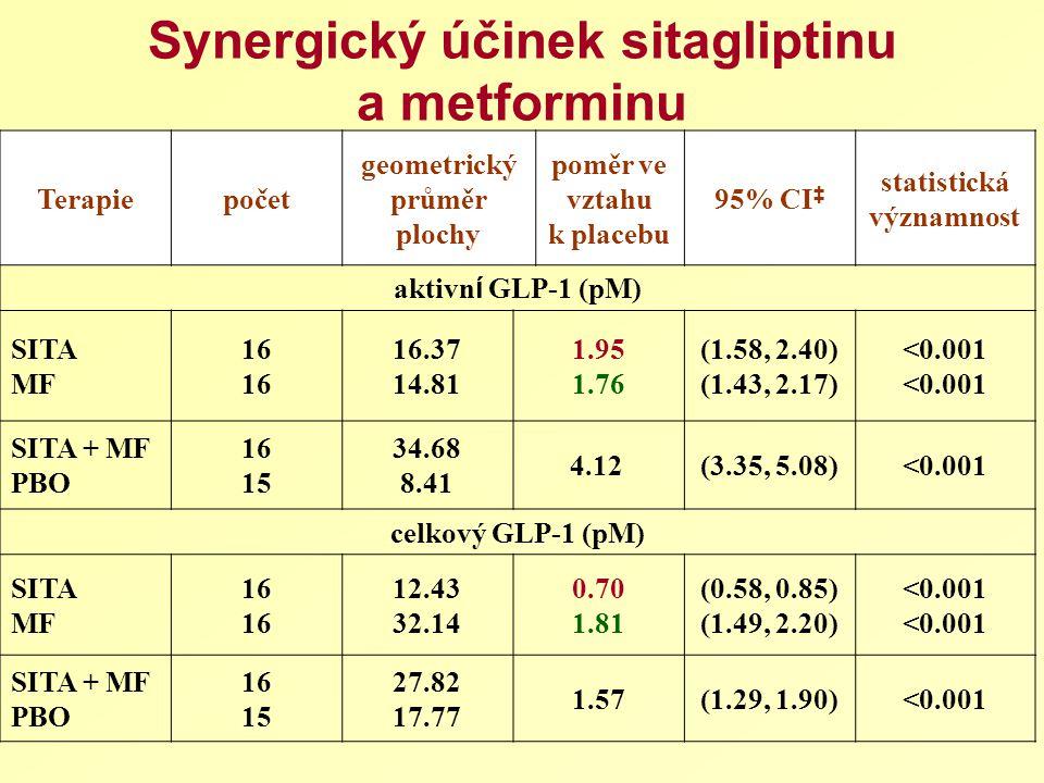 Terapiepočet geometrický průměr plochy poměr ve vztahu k placebu 95% CI ‡ statistická významnost aktivn í GLP-1 (pM) SITA MF 16 16.37 14.81 1.95 1.76 (1.58, 2.40) (1.43, 2.17) <0.001 SITA + MF PBO 16 15 34.68 8.41 4.12 (3.35, 5.08)<0.001 celkový GLP-1 (pM) SITA MF 16 12.43 32.14 0.70 1.81 (0.58, 0.85) (1.49, 2.20) <0.001 SITA + MF PBO 16 15 27.82 17.77 1.57(1.29, 1.90)<0.001 Synergický účinek sitagliptinu a metforminu