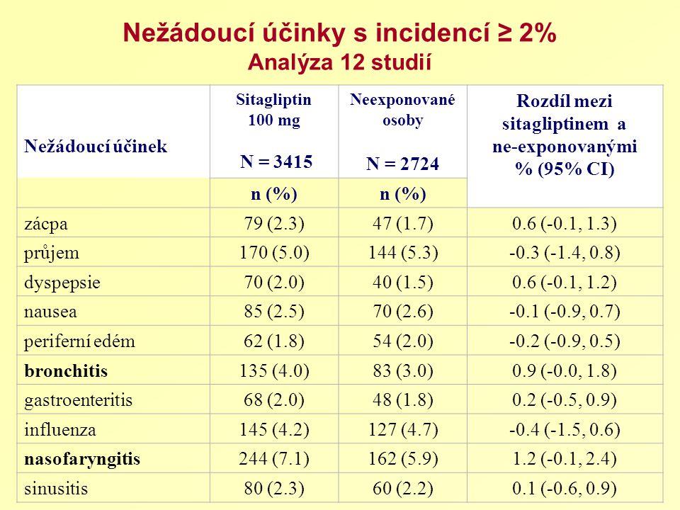 Nežádoucí účinky s incidencí ≥ 2% Analýza 12 studií Nežádoucí účinek Sitagliptin 100 mg N = 3415 Neexponované osoby N = 2724 Rozdíl mezi sitagliptinem a ne-exponovanými % (95% CI) n (%) zácpa79 (2.3)47 (1.7)0.6 (-0.1, 1.3) průjem170 (5.0)144 (5.3)-0.3 (-1.4, 0.8) dyspepsie70 (2.0)40 (1.5)0.6 (-0.1, 1.2) nausea85 (2.5)70 (2.6)-0.1 (-0.9, 0.7) periferní edém62 (1.8)54 (2.0)-0.2 (-0.9, 0.5) bronchitis135 (4.0)83 (3.0)0.9 (-0.0, 1.8) gastroenteritis68 (2.0)48 (1.8)0.2 (-0.5, 0.9) influenza145 (4.2)127 (4.7)-0.4 (-1.5, 0.6) nasofaryngitis244 (7.1)162 (5.9)1.2 (-0.1, 2.4) sinusitis80 (2.3)60 (2.2)0.1 (-0.6, 0.9)
