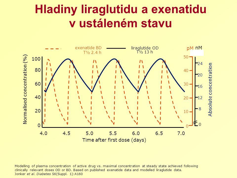 Hladiny liraglutidu a exenatidu v ustáleném stavu liraglutide OD T½ 13 h exenatide BD T½ 2.4 h 100 Time after first dose (days) Normalised concentration (%) 4.04.55.05.56.06.57.0 0 20 40 60 80 50 0 10 20 30 40 28 pM nM 12 16 20 24 Absolute concentration 8 0 Modelling of plasma concentration of active drug vs.