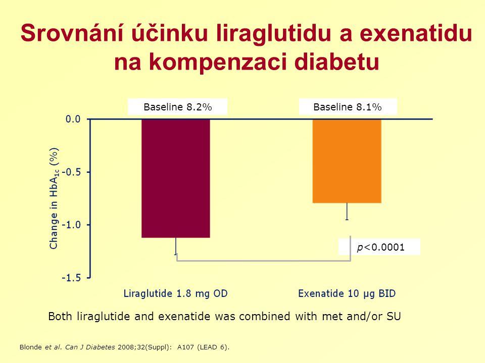 p<0.0001 Srovnání účinku liraglutidu a exenatidu na kompenzaci diabetu Baseline 8.2%Baseline 8.1% Both liraglutide and exenatide was combined with met and/or SU Blonde et al.